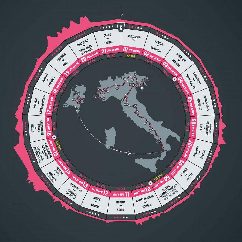 Giro 2016 – hledáme největšího znalce cyklistiky