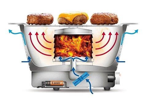 Soutěžte o 5x gril a grilujte za 5 minut!